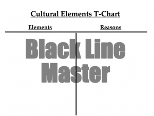 Cultural Resilience T-Chart